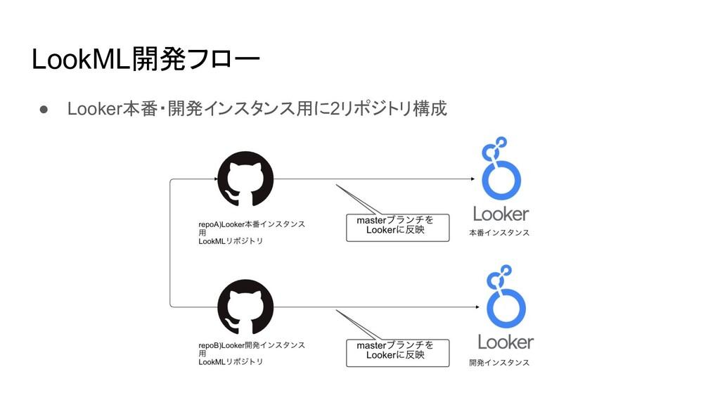 LookML開発フロー ● Looker本番・開発インスタンス用に2リポジトリ構成
