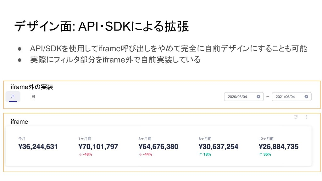 デザイン面: API・SDKによる拡張 ● API/SDKを使用してiframe呼び出しをやめ...