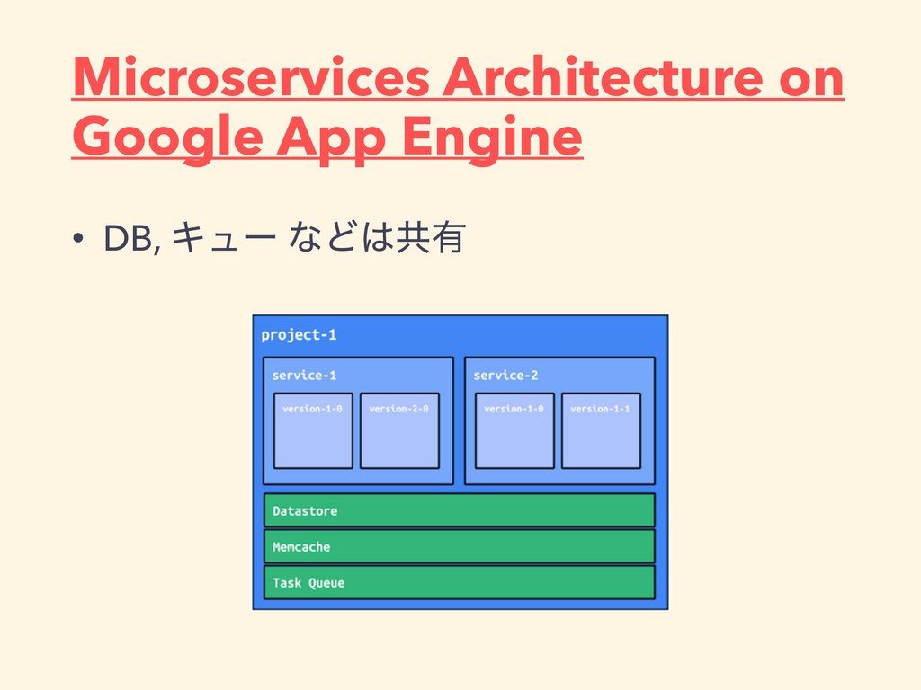 Microservices Architecture on Google App Engine...
