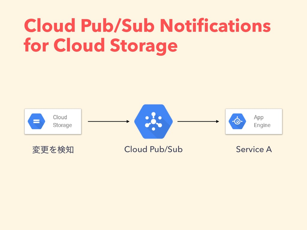 Cloud Pub/Sub Notifications for Cloud Storage Cl...