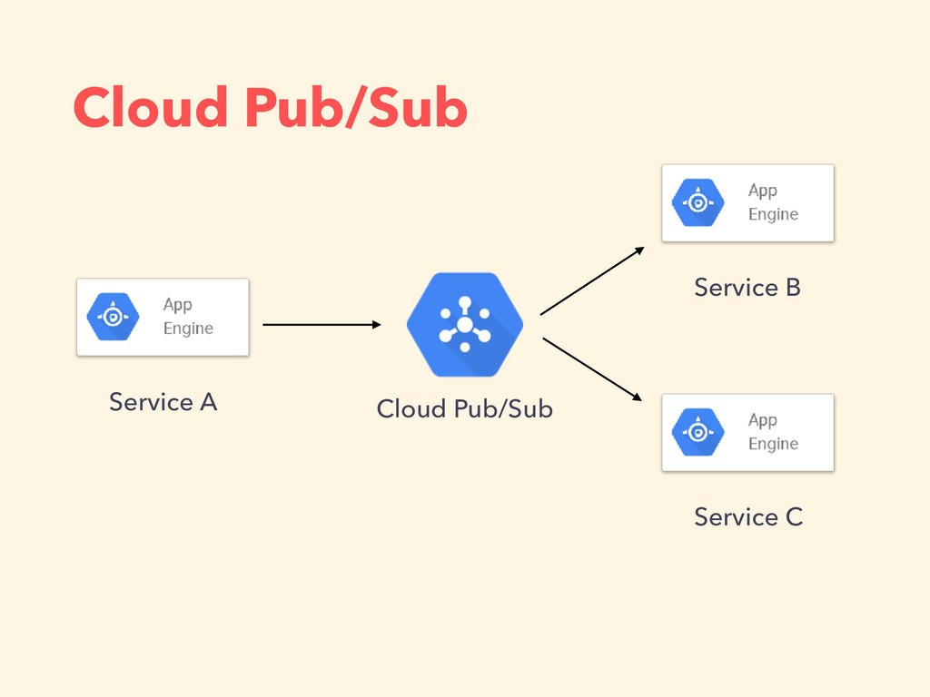 Cloud Pub/Sub Service C Service B Service A Clo...