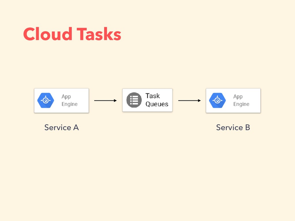 Cloud Tasks Service A Service B