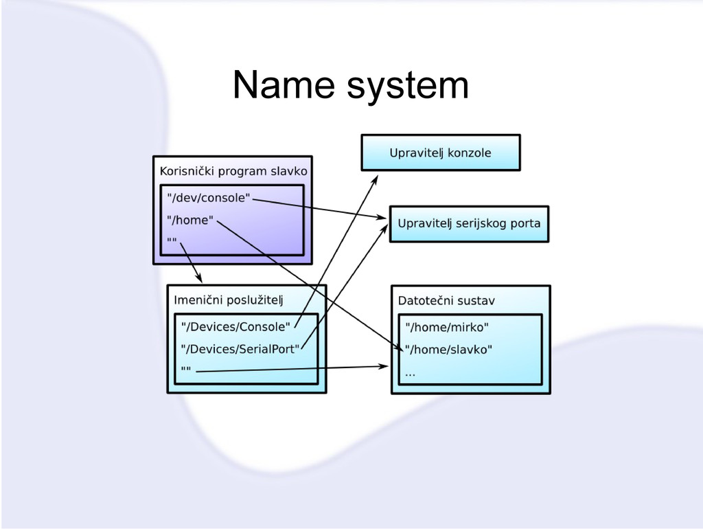 Name system