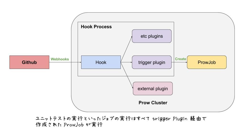 ユニットテストの実行といったジョブの実行はすべて trigger Plugin 経由で 作成さ...