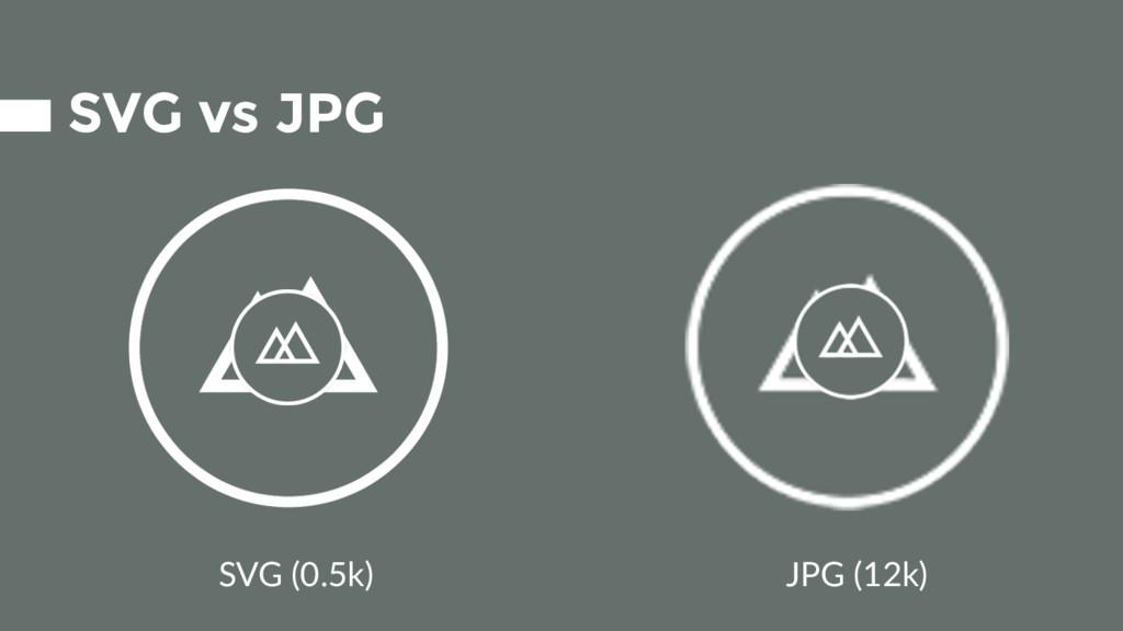 SVG vs JPG SVG (0.5k) JPG (12k)