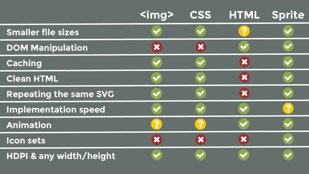 <img> CSS HTML Sprite Smaller file sizes Cachin...