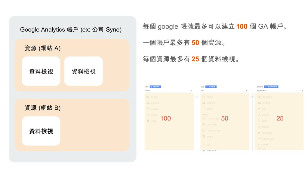 Google Analytics 帳戶 (ex: 公司 Syno) 資源 (網站 A) 資料檢...