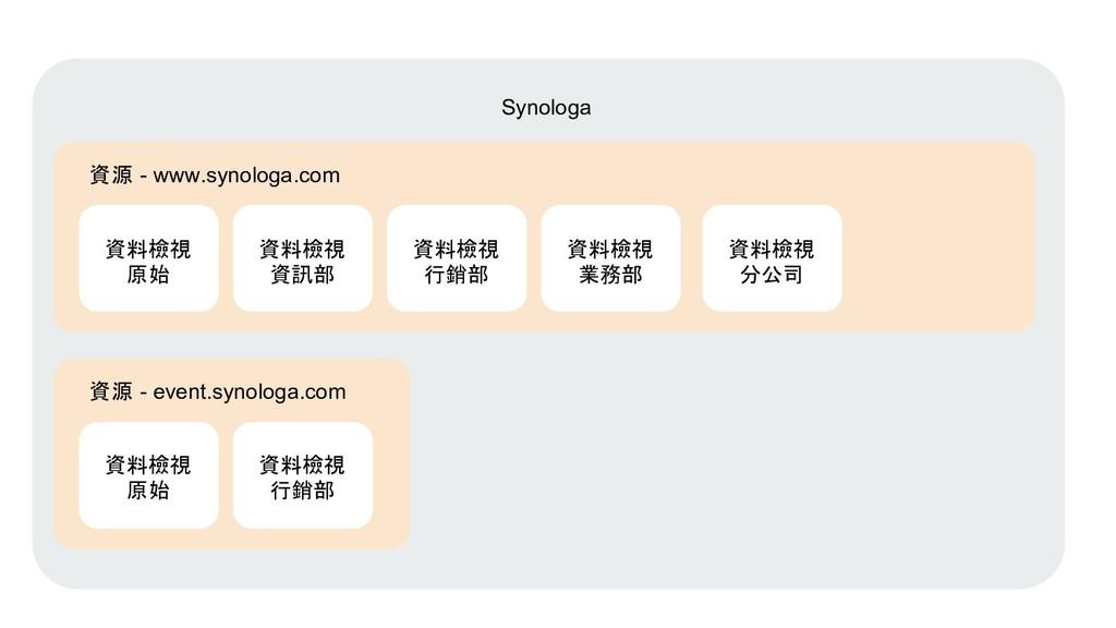 Synologa 資源 - www.synologa.com 資料檢視 原始 資料檢視 資訊部...
