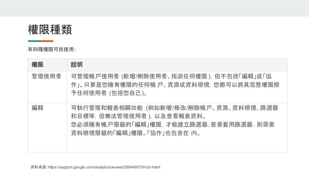 權限種類 有四種權限可供使用: 資料來源:https://support.google.com...