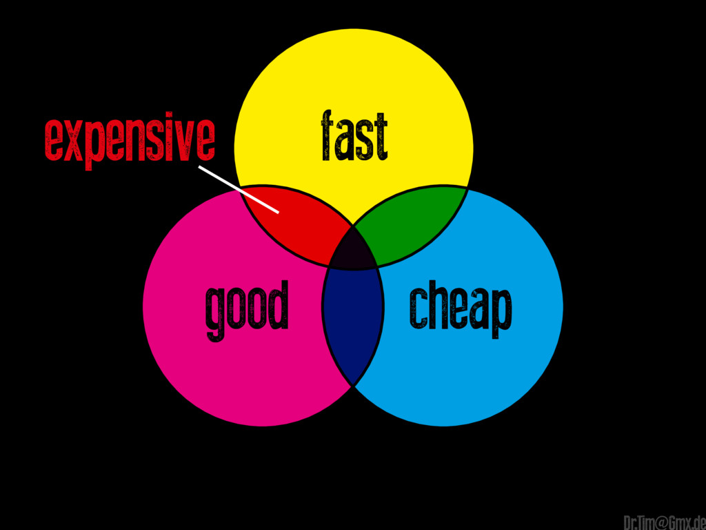 expensive cheap good fast Dr.Tim@Gmx.de