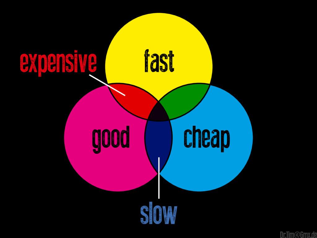 expensive cheap good fast slow e Dr.Tim@Gmx.de