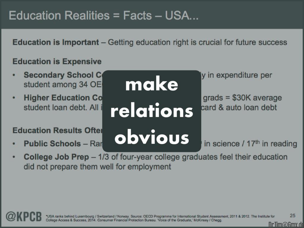 make relations obvious e Dr.Tim@Gmx.de