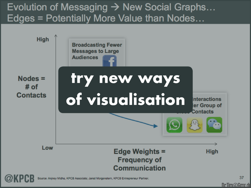try new ways of visualisation e Dr.Tim@Gmx.de