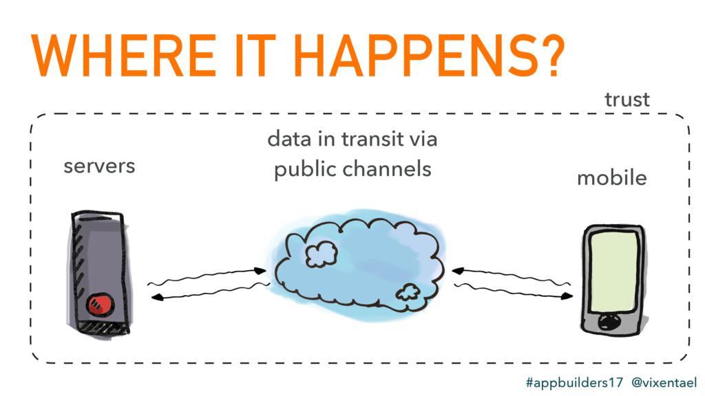 servers mobile data in transit via public chann...