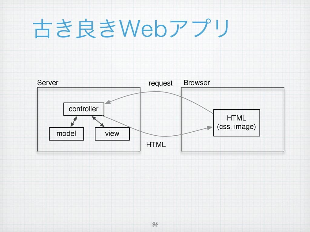 ݹ͖ྑ͖8FCΞϓϦ 34 controller model view HTML (css, ...