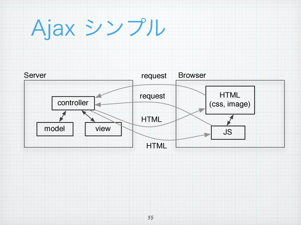 """""""KBYγϯϓϧ 35 controller model view HTML (css, i..."""
