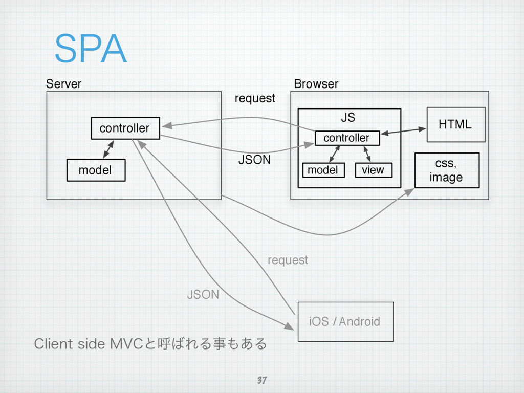 "41"" 37 controller model request Server Browser ..."