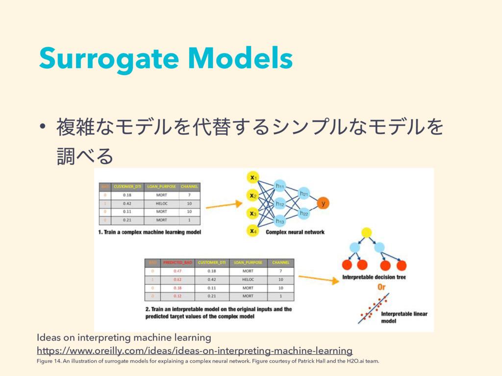 Surrogate Models • ෳͳϞσϧΛସ͢ΔγϯϓϧͳϞσϧΛ ௐΔ Ide...