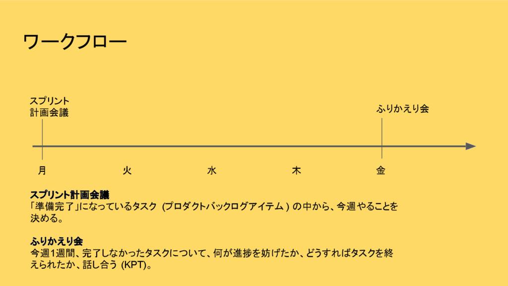 ワークフロー スプリント 計画会議 月 火 水 木 金 ふりかえり会 スプリント計画会議 「準...