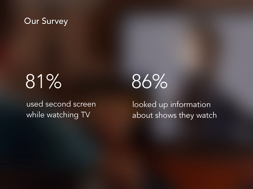 Our Survey 81% used second screen while watchin...