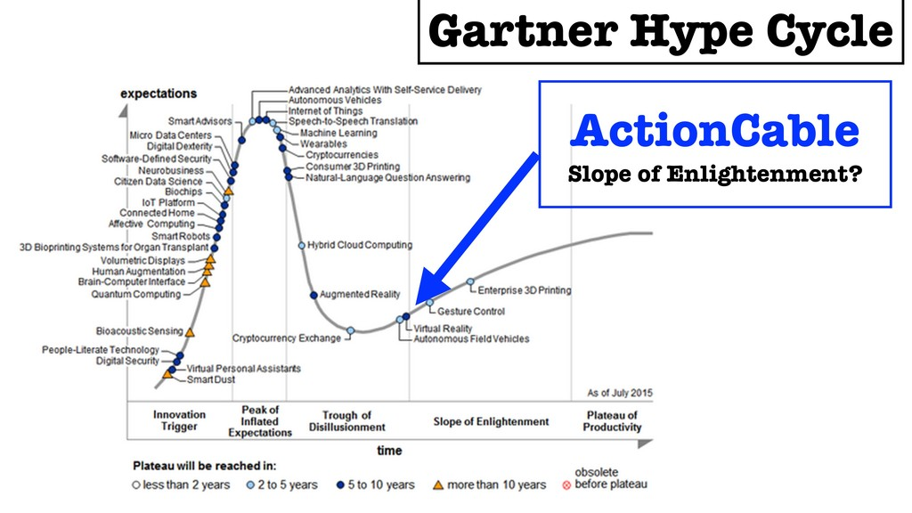 Gartner Hype Cycle ActionCable Slope of Enlight...