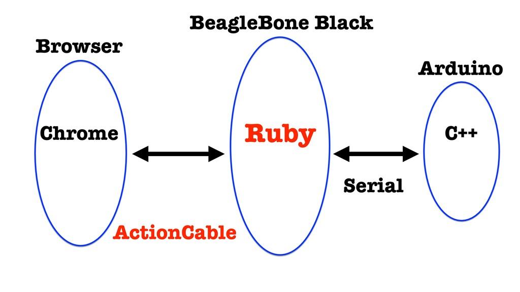 Browser BeagleBone Black Arduino ActionCable Se...