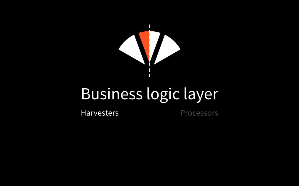 Harvesters Business logic layer Processors
