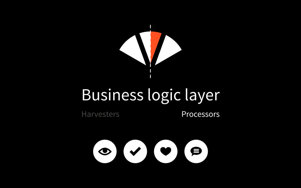 Business logic layer Processors Harvesters