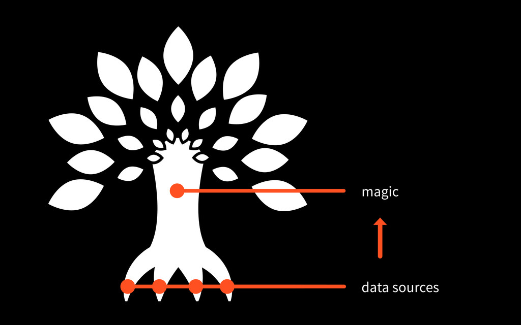 data sources magic