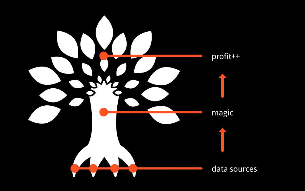 data sources magic profit++