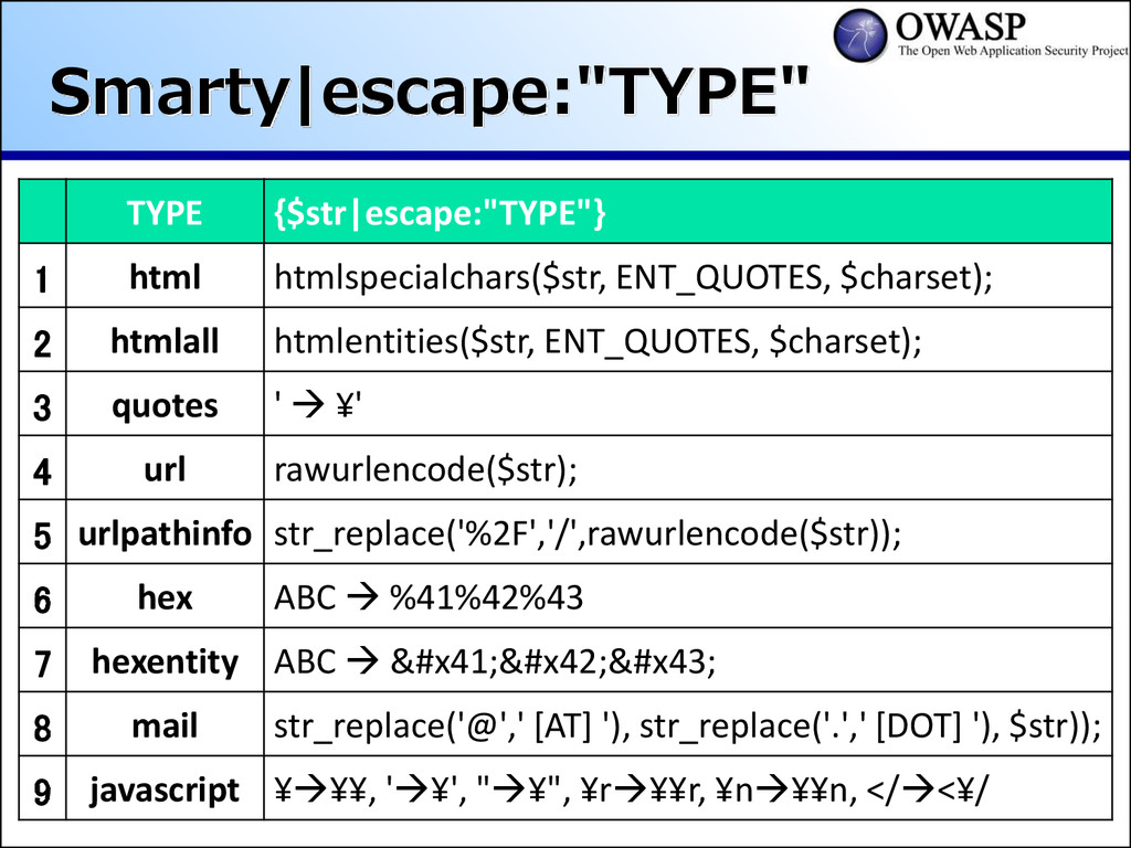 "Smarty escape:""TYPE"" TYPE {$str escape:""TYPE""} ..."