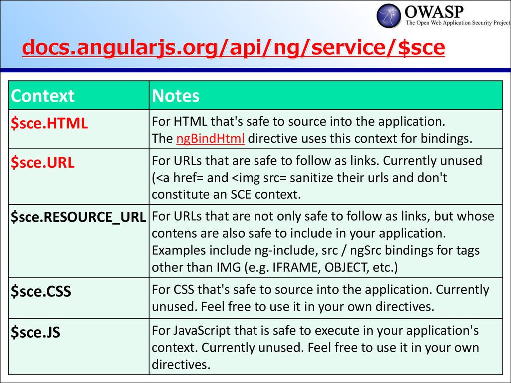 docs.angularjs.org/api/ng/service/$sce Context ...
