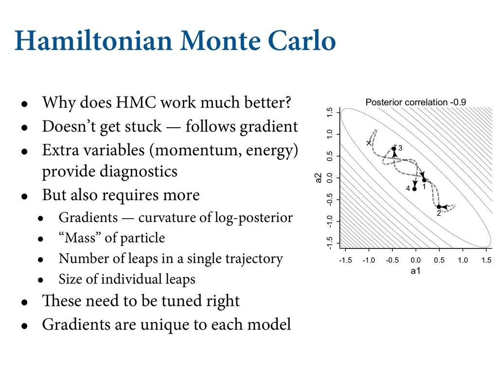 Hamiltonian Monte Carlo • Why does HMC work muc...