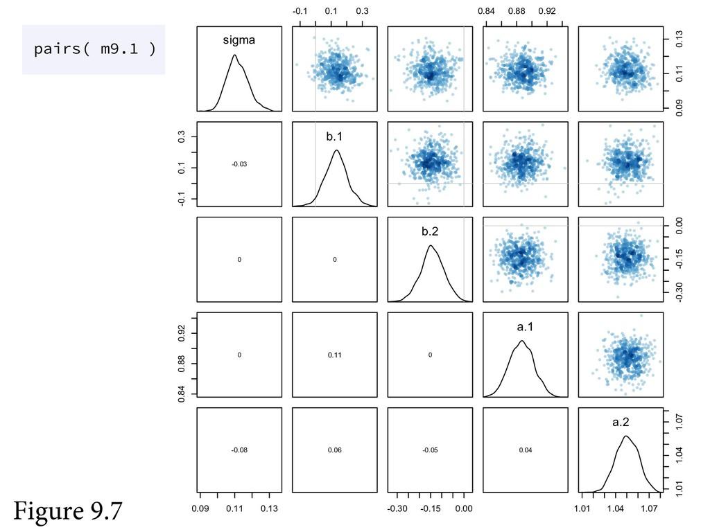 Figure 9.7 sigma -0.1 0.1 0.3 0.84 0.88 0.92 0....