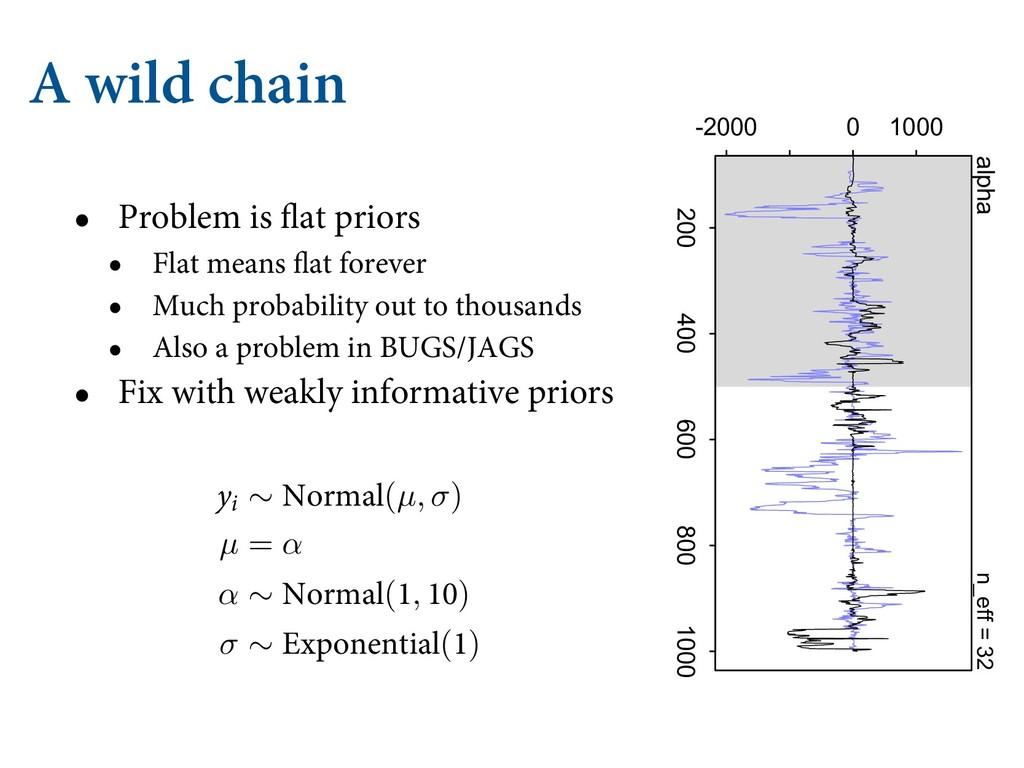 A wild chain • Problem is flat priors • Flat me...