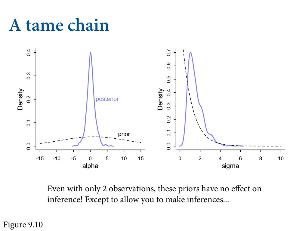 A tame chain Even with only 2 observations, the...