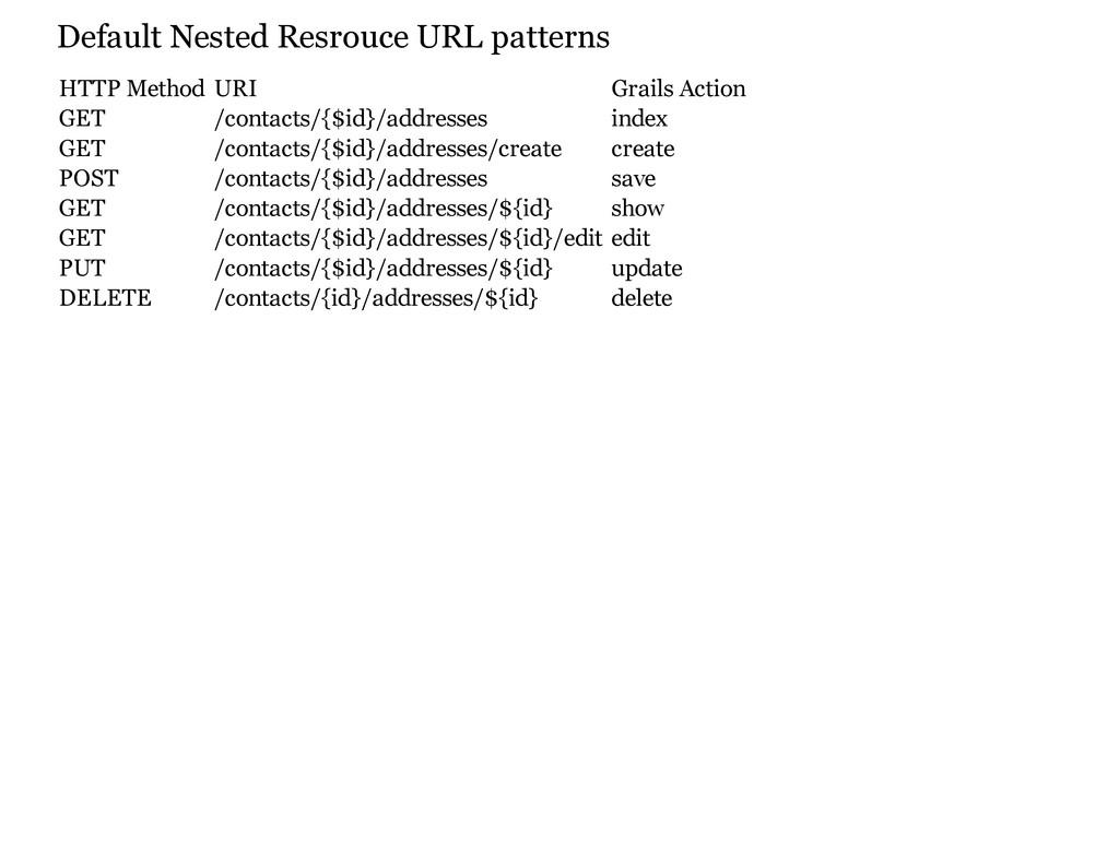 Default Nested Resrouce URL patterns HTTP Metho...
