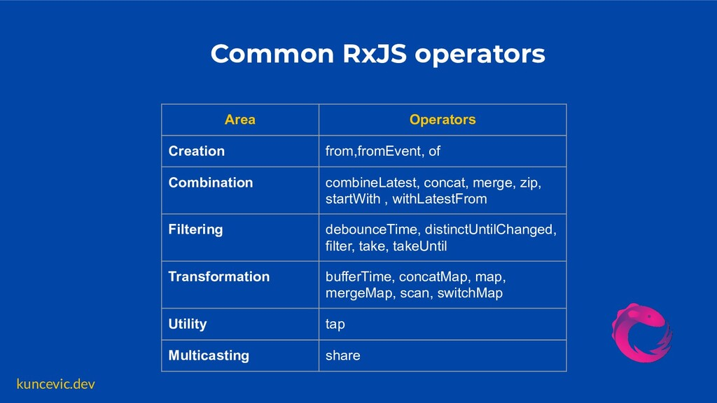 kuncevic.dev Common RxJS operators Area Operato...