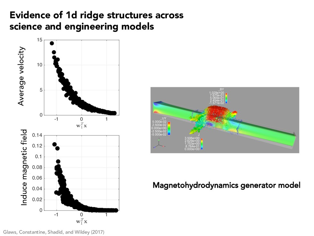 Magnetohydrodynamics generator model -1 0 1 wT ...