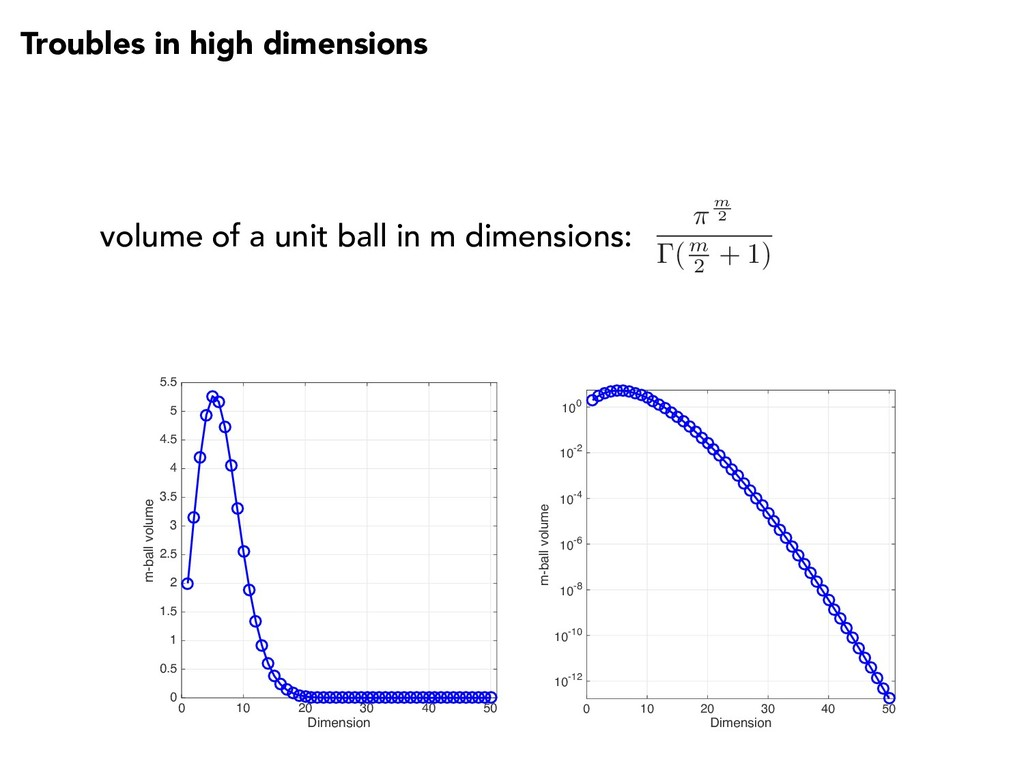 Troubles in high dimensions volume of a unit ba...