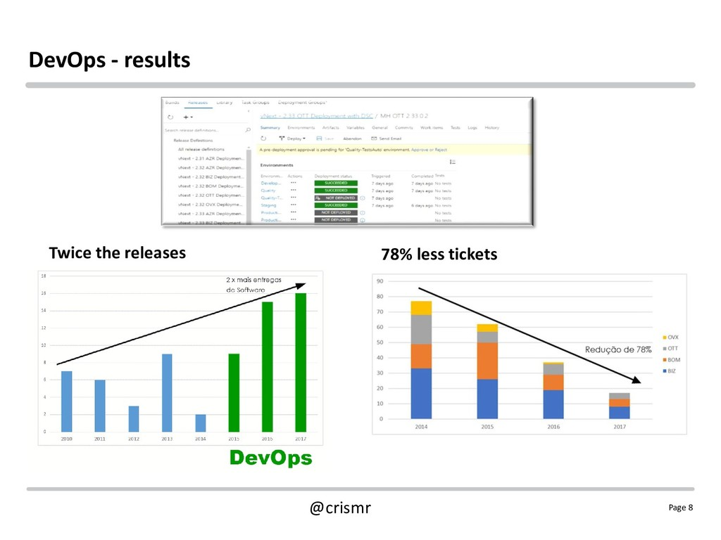 Page 8 @crismr DevOps - results Twice the relea...