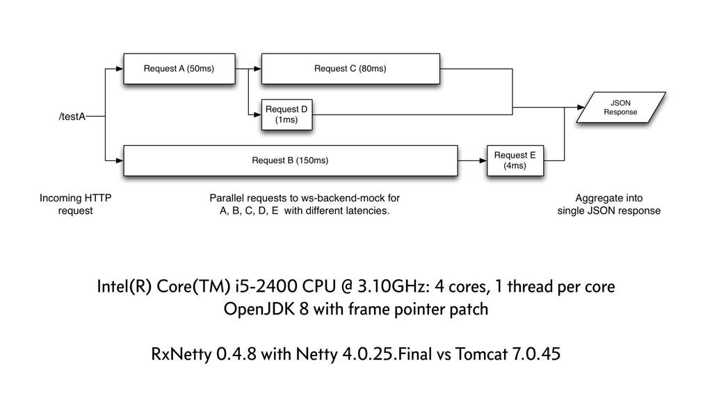 Intel(R) Core(TM) i5-2400 CPU @ 3.10GHz: 4 core...