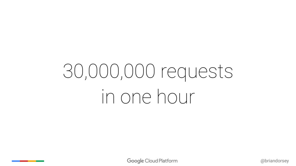 @briandorsey 30,000,000 requests in one hour