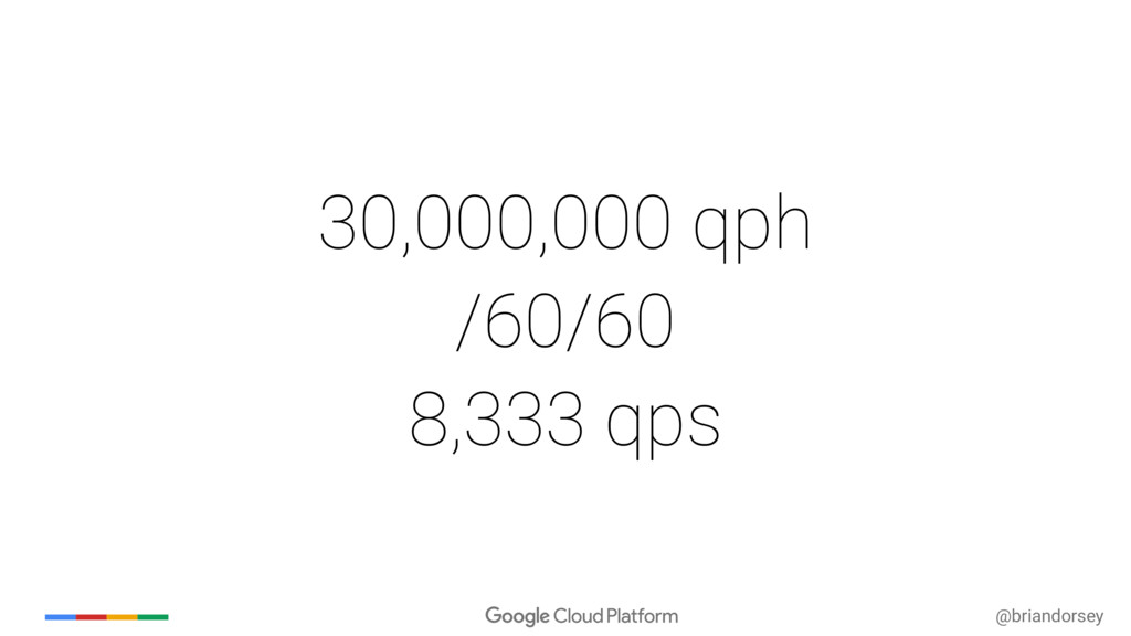 @briandorsey 30,000,000 qph /60/60 8,333 qps