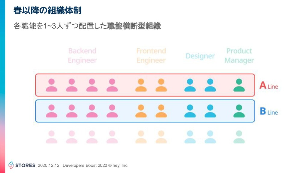 2020.12.12 | Developers Boost 2020 © hey, Inc. ...