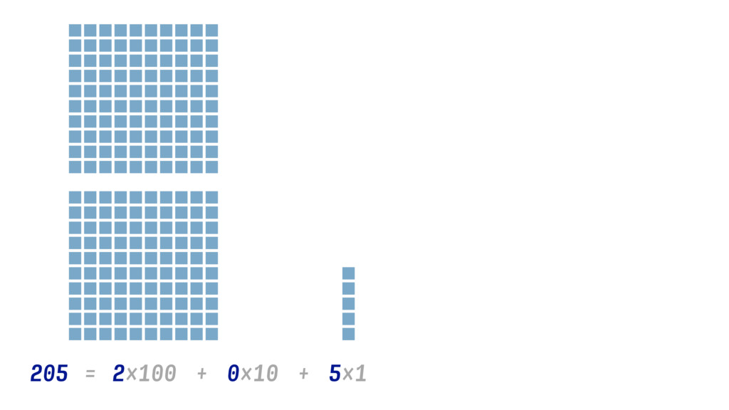 2×100 205 = + + 0×10 5×1
