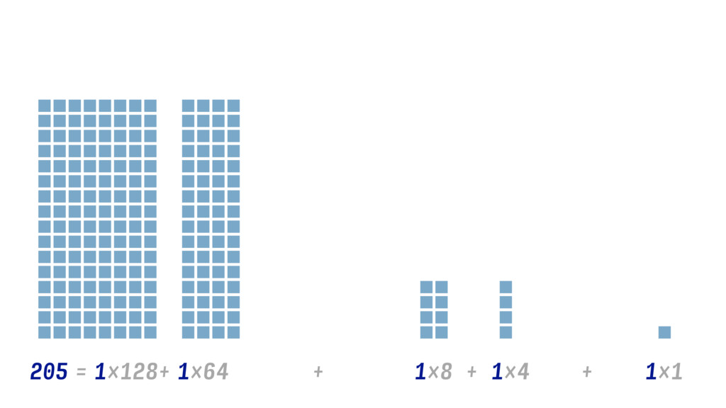1×128 1×8 + 205 = 1×64 1×4 + + + 1×1
