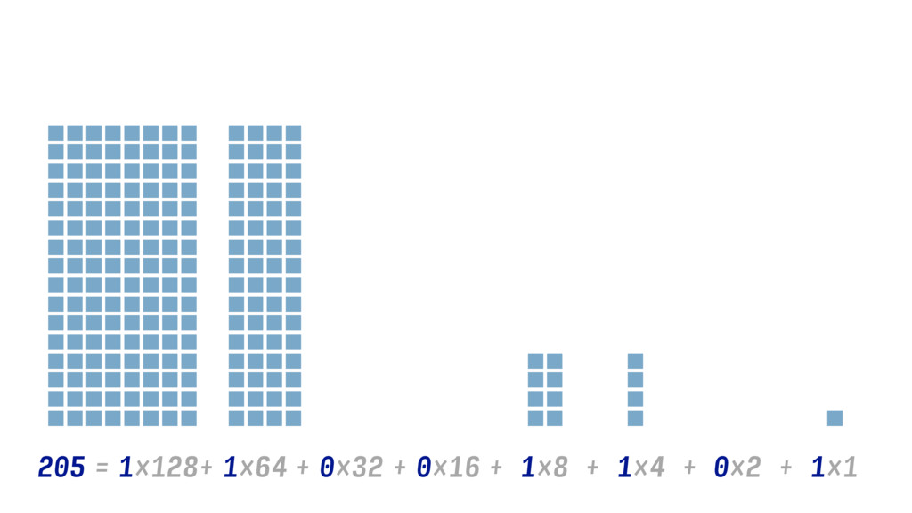 1×128 1×8 + 205 1×64 + 1×4 + 0×32 0×16 + + 0×2 ...