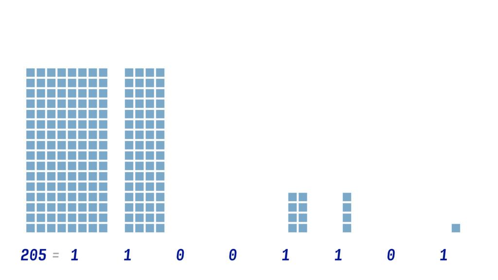 205 1×27 1×23 1×26 1×22 0×25 0×24 0×21 1×20 =