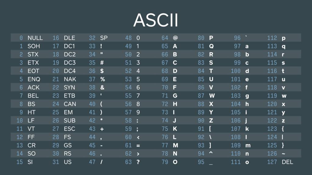ASCII 0 NULL 16 DLE 32 SP 48 0 64 @ 80 P 96 ` 1...